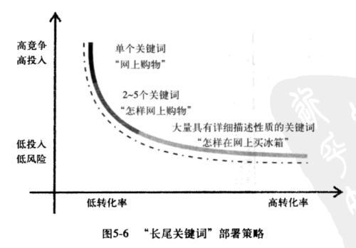 成都seo之大量的长尾关键字如何合理设置?